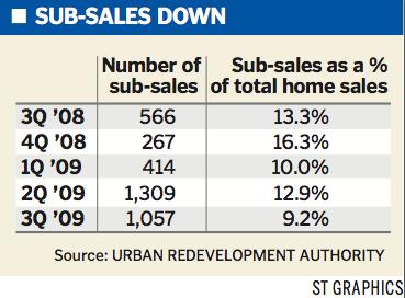 st -sub sales down