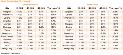 Prime-Asia-Development-Land-Index.4