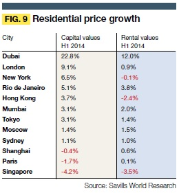 Residential-price-growth