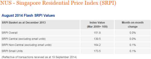 NUS-Singapore-Residential-Price-Index-SRPI2