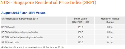 NUS-Singapore-Residential-Price-Index-SRPI2