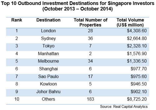 Top-10-Outbound-Investment-Destinations-for-Singapore-Investors-Oct-13-to14
