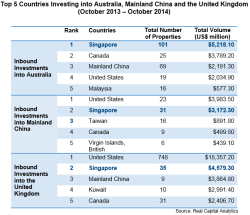 Top-5-Countries-Investing-into-Australia-Mainland-China-and-the-United-Kingdom-Oct-13-to-14